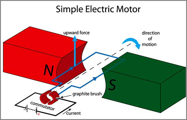 A simple illustration of how a DC motor controller works.jpg