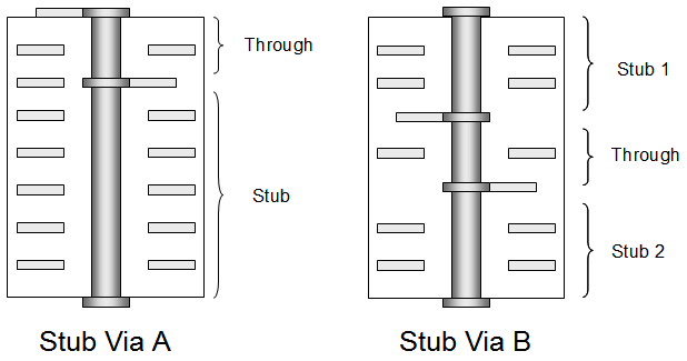 PCB Via and its Types2.png