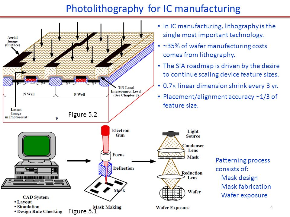 Photolithography Technology for IC manufacturing.jpg