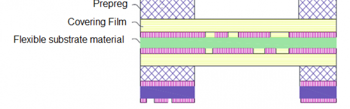 Rigid Flex PCBs