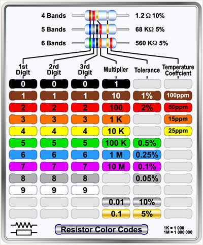 Resistor color codes