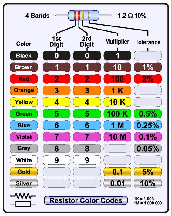 四波段电阻颜色代码