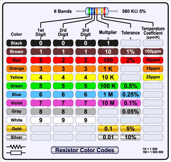 六波段电阻颜色代码