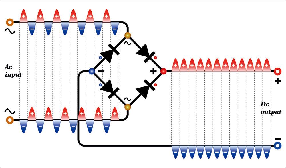 An example diagram of a bridge rectifier circuit