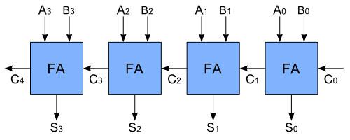 4 位纹波携带加法器的示意图。