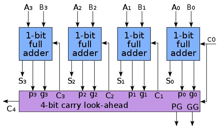 进位前瞻加法器原理图